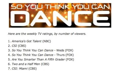 Reality TV Shows Dominate the Ratings
