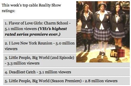 Cable TV Rating
