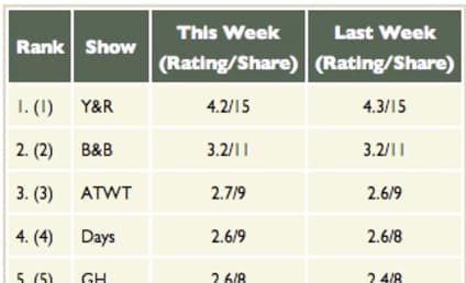 A Look at Recent Soap Opera Ratings