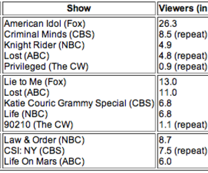 Ratings Report: Fox Sweeps the Night!