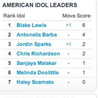 Blake Lewis and Antonella Barba Lead American Idol Searches