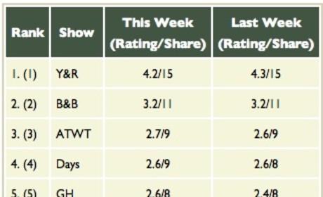 A Look at Recent Soap Opera Ratings