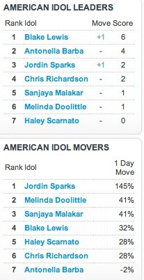 American Idol Searches